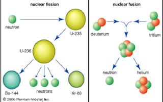 reaksi fusi fussion penggabungan