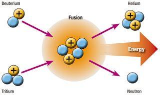 reaksi fusi fussion penggabungan nuklir